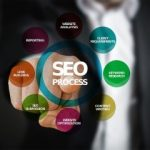 Influencer Marketing Benefit Your SEO Strategy